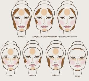 contornear diferentes tipos de rostros